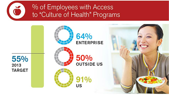 Employees Take Steps to Healthier Lives